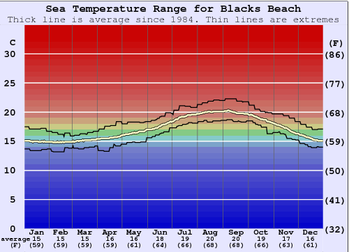 Blacks Beach Water Temperature Graph