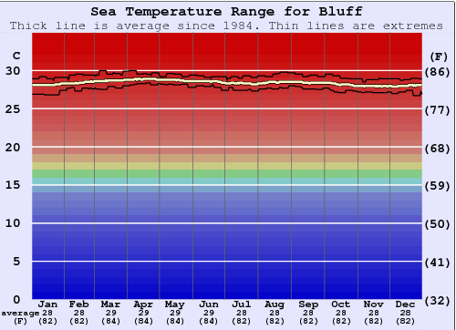 Bluff Water Temperature Graph