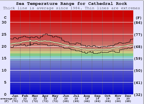 Cathedral Rock Water Temperature Graph