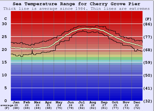 Cherry Grove Pier Water Temperature Graph