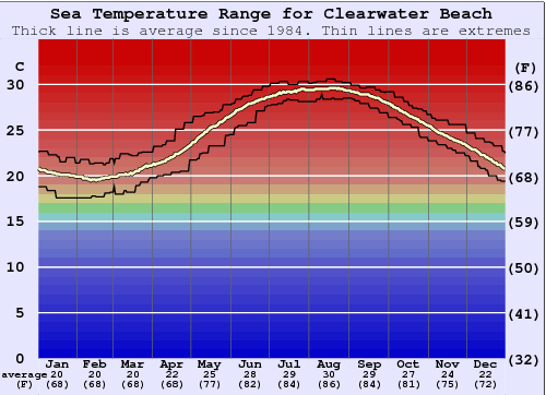 Clearwater Beach Water Temperature Graph