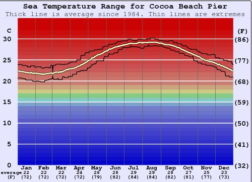 Cocoa Beach Pier Water Temperature Graph