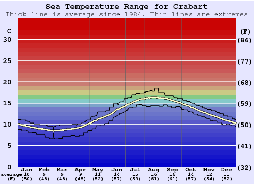 Crabart Water Temperature Graph