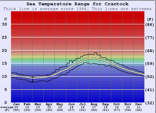 Crantock Water Temperature (Sea) and Wetsuit Guide ...