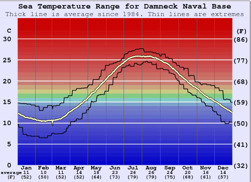 Damneck Naval Base Water Temperature Graph