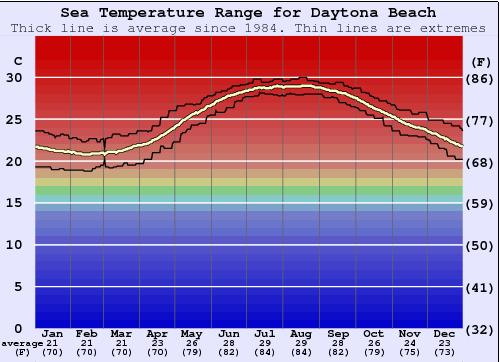 Daytona Beach Water Temperature Sea