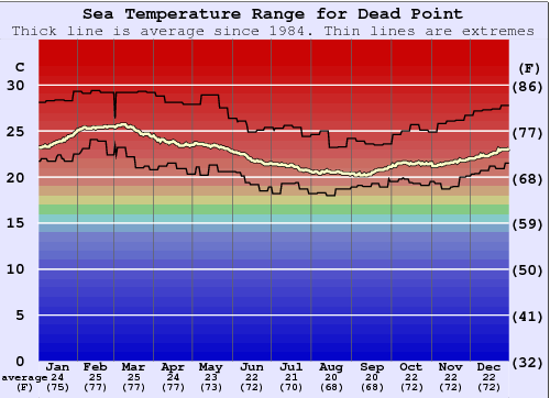 Dead Point Water Temperature Graph