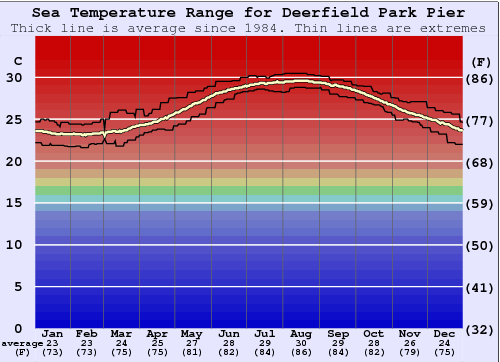 Deerfield Park Pier Water Temperature Graph