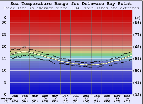 Delaware Bay Point Water Temperature Graph