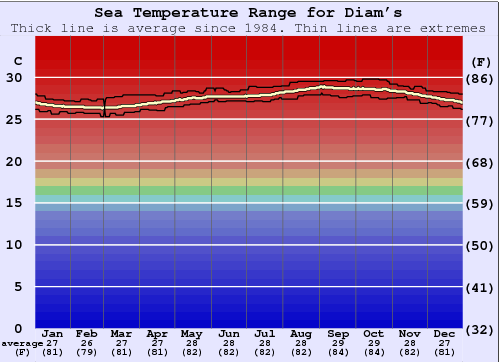 Diam's Water Temperature Graph