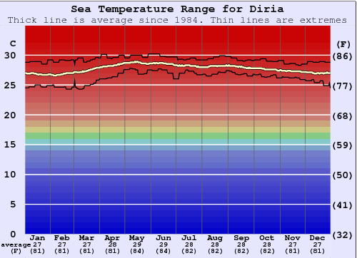 Diria Water Temperature Graph