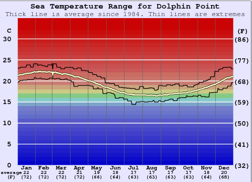 Dolphin Point Water Temperature Graph
