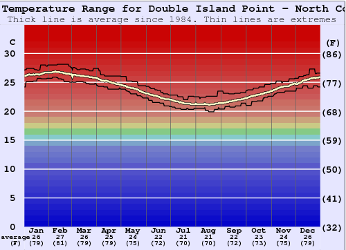 Double Island Point - North Coast Water Temperature Graph