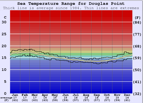 Douglas Point Water Temperature (Sea) and Wetsuit Guide ...