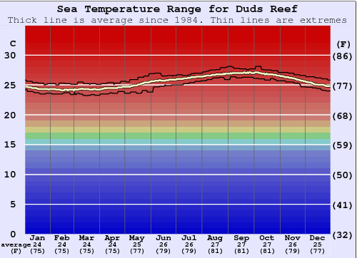 Duds Reef Water Temperature Graph