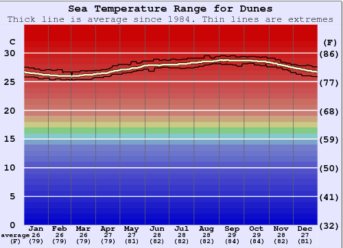Dunes Water Temperature Graph