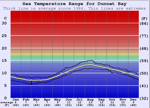 Dunnet Bay Water Temperature Graph