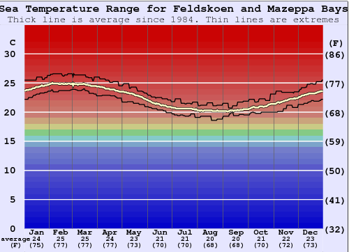 Feldskoen and Mazeppa Bays Water Temperature Graph