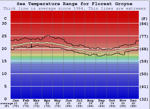 Floreat Groyne Water Temperature Graph