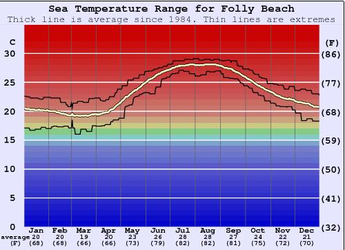 Folly Beach Water Temperature Sea And