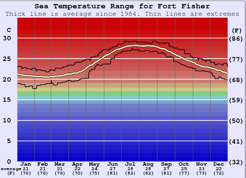 Fort Fisher Water Temperature Graph