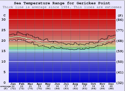 Gerickes Point Water Temperature Graph