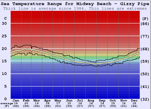 Midway Beach - Gizzy Pipe Water Temperature Graph