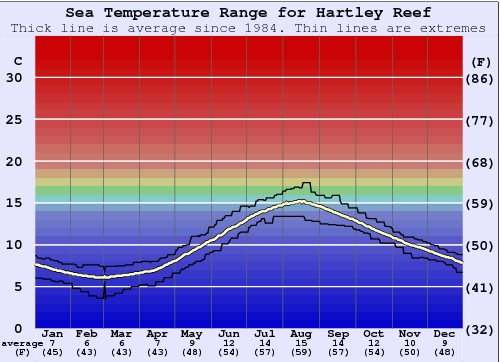 Hartley Reef Water Temperature Graph