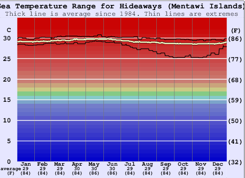 Hideaways (Mentawi Islands) Water Temperature Graph