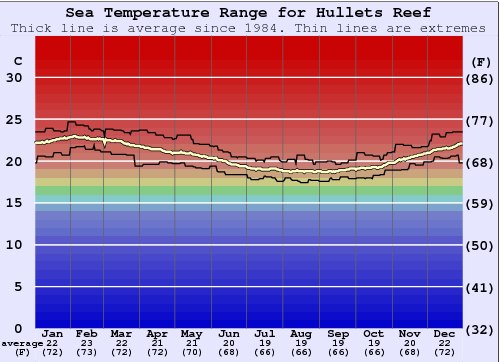 Hullets Reef Water Temperature Graph