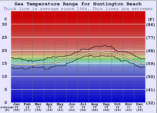 Huntington Beach Water Temperature Graph