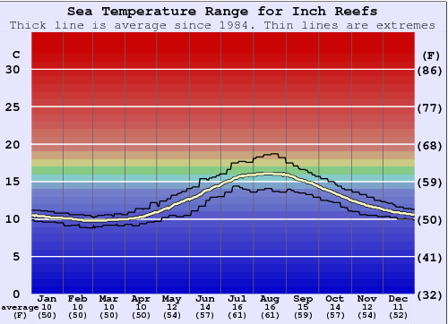 Inch Reefs Water Temperature Graph