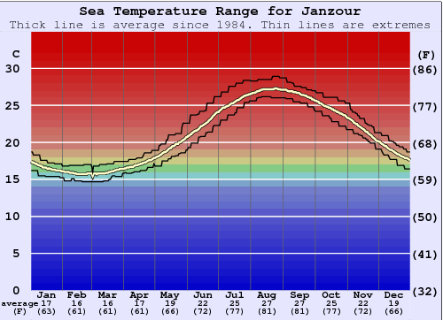 Janzour Water Temperature Graph