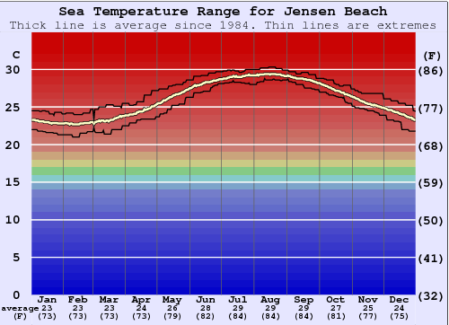 Jensen Beach Water Temperature Graph