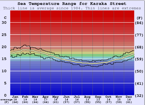 Karaka Street Water Temperature Graph