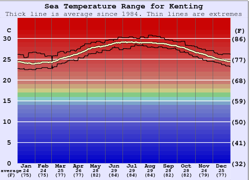 Kenting Water Temperature Graph