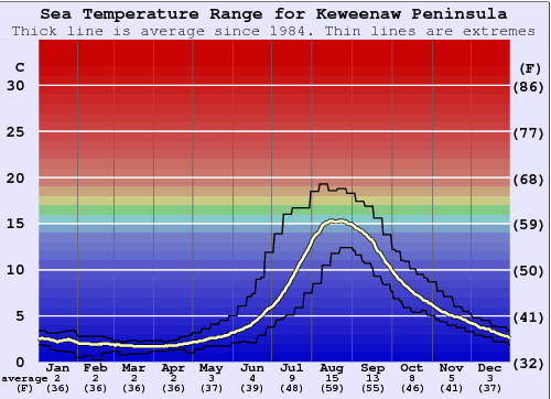 Keweenaw Peninsula Water Temperature Graph