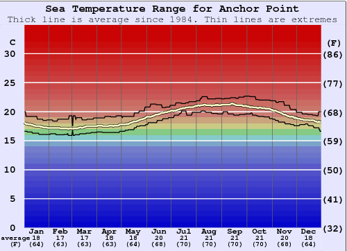 Anchor Point Water Temperature Graph
