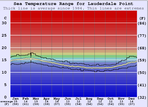Lauderdale Point Water Temperature (Sea) and Wetsuit Guide ...