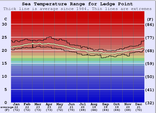 Ledge Point Water Temperature Graph