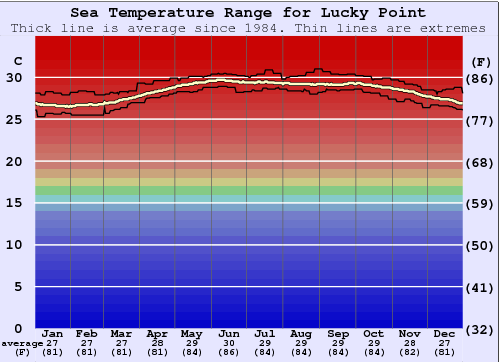 Lucky Point Water Temperature Graph