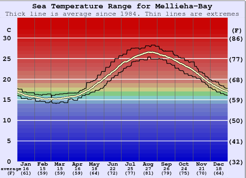 Mellieha-Bay Water Temperature Graph