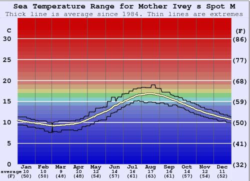 Mother Ivey s Spot M Water Temperature Graph
