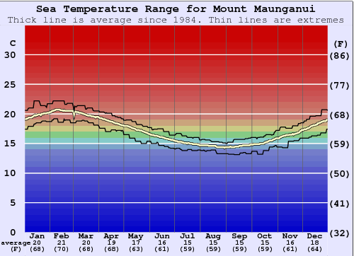 Mount Maunganui Water Temperature Graph