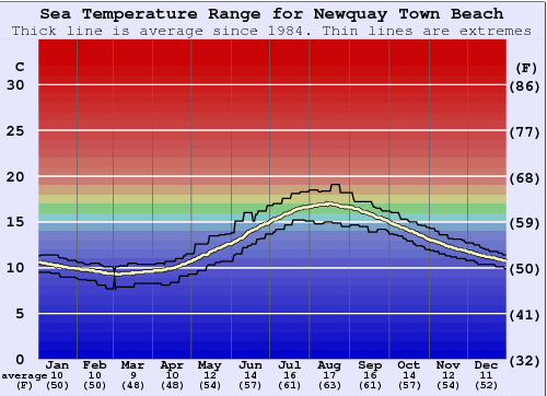 Newquay Town Beach Water Temperature Graph