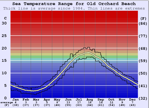 Old Orchard Beach Water Temperature Graph