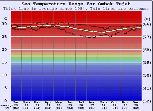 Ombak Tujuh Water Temperature Graph