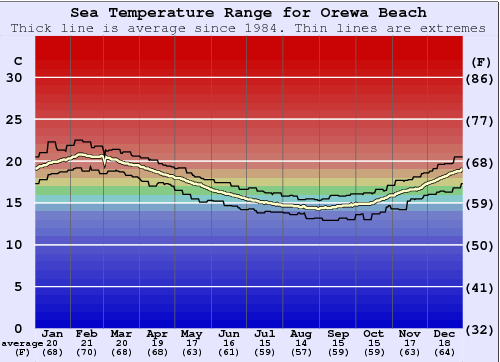 Orewa Beach Water Temperature Graph