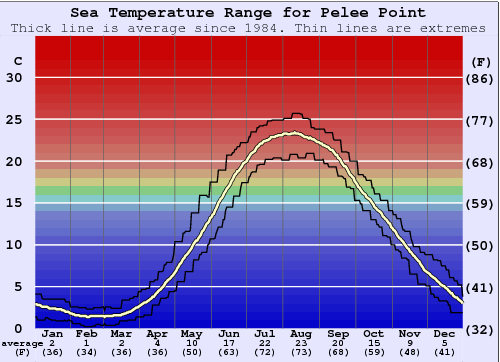 Pelee Point Water Temperature Graph