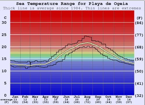 Playa de Ogeia Water Temperature Graph